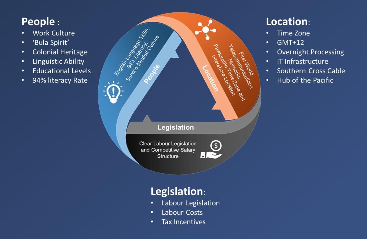 ICT & BPO Sector