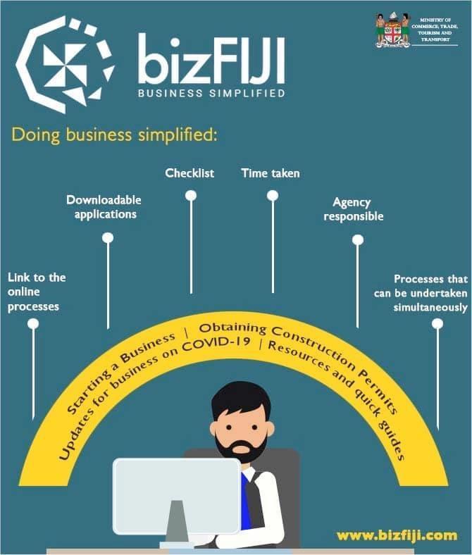 BizFIJI. It's business simplified.